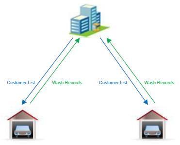 RFID Car Wash Management System