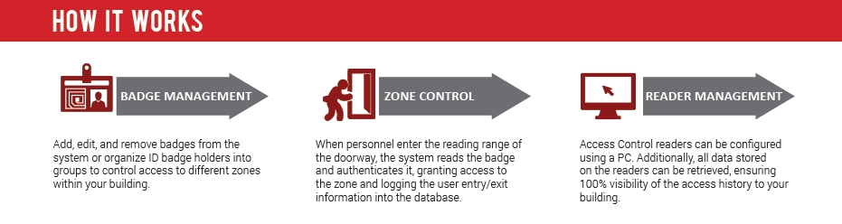 HOW -RFID-ACCESS-CONTROL-WORKS