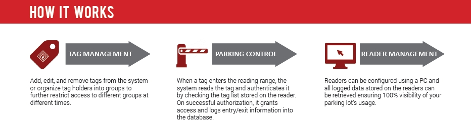 HOW-RFID-PARKING-CONTROL-WORKS