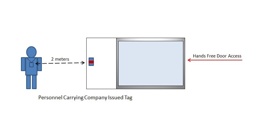 An Example of Medium Range Access Control