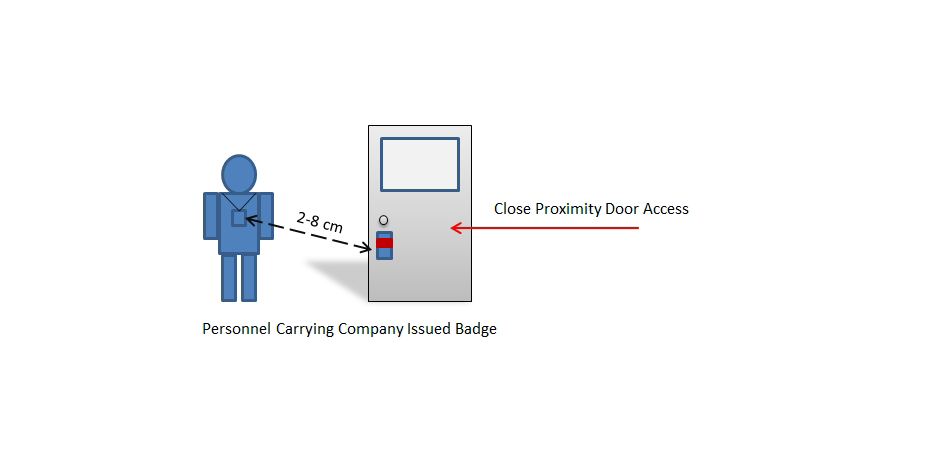 An Example of Short Reading Distance Access Control