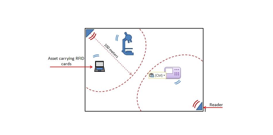 long range lab asset tracking