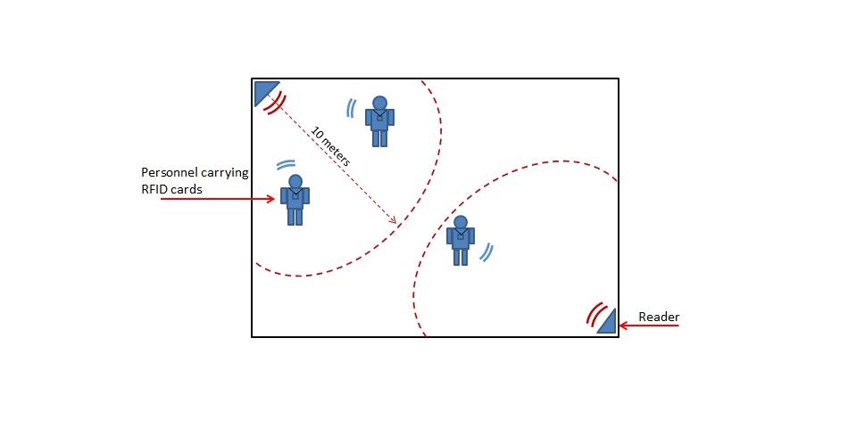 medium range lab asset tracking