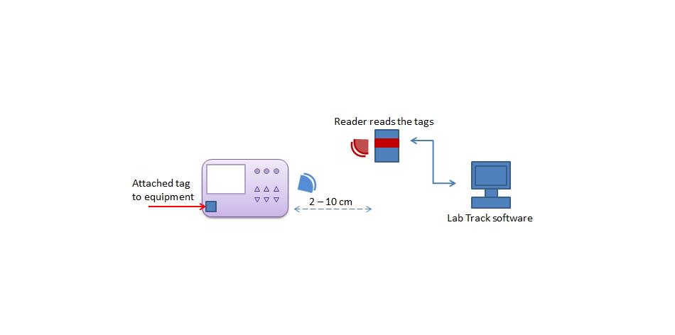 short-range-lab-asset-tracking