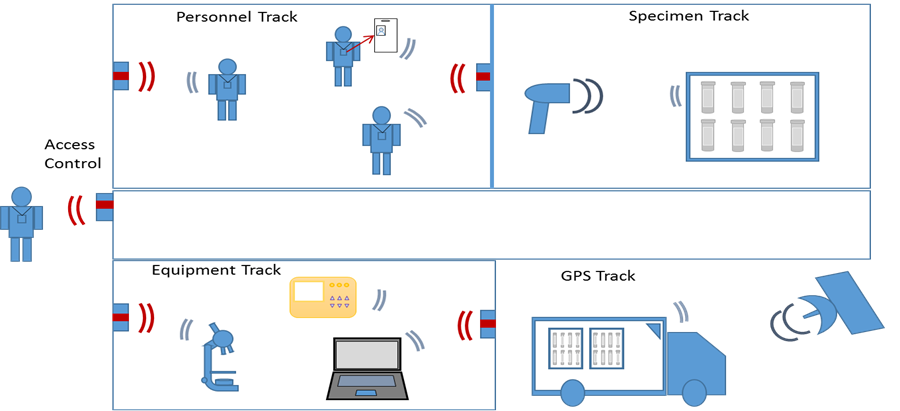 how-labtrack-works