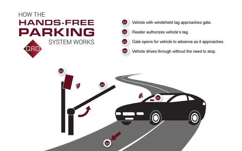 how-hands-free-parking-control-system-works