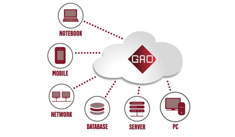 gao-CLOUD-ACCESS-CONTROL-SYSTEM-DRAWING