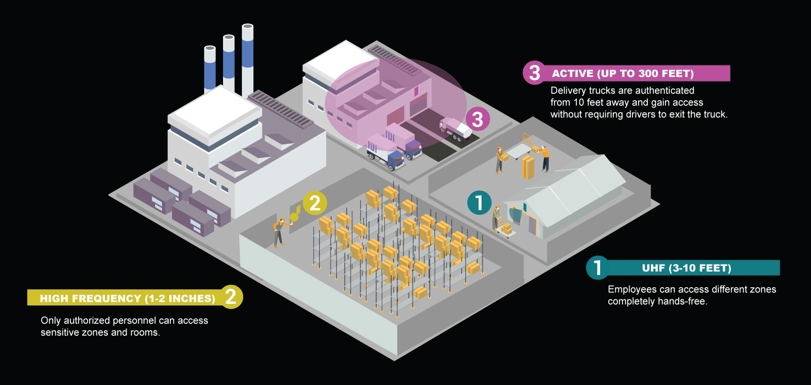 Wide Area Long Range Access Control System | RFID Tracking by GAO